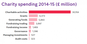 charity spending in the UK